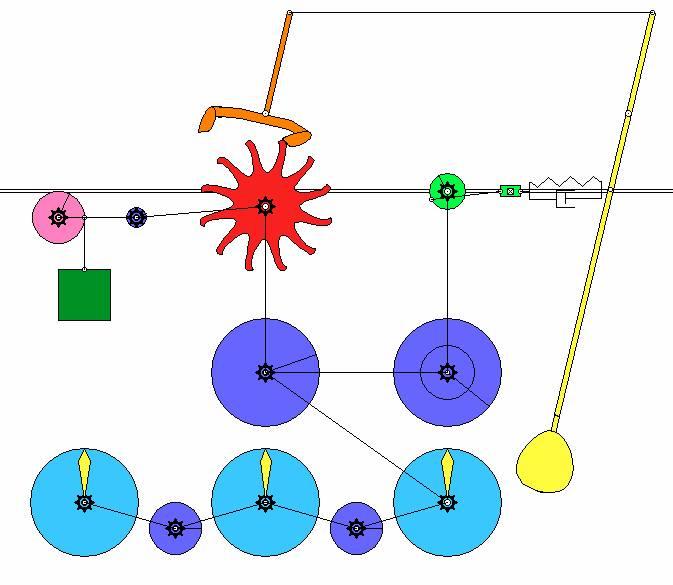 Meccanismo orologio con pendolo