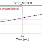 Tyre testing machine