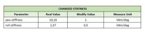 changed-stiffness