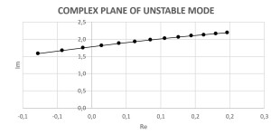 Complex plane of unstable mode